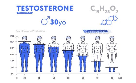 testosterone decrease 1% year over year after 50. Rise mens health can help with TRT